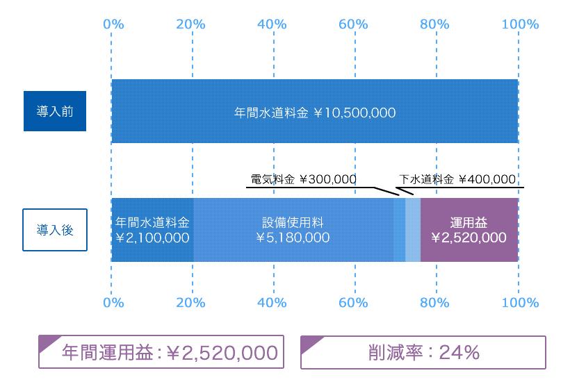 水道使用量年間35,000㎥(日量約96㎥)、水道単価\350の場合